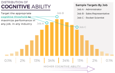 Predictive Index Cognitive Assessment | Newland Associates | Executive Search | Outplacement | Predictive Index Partner | HR Services